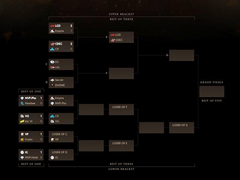 Der aktuelle Turnierbaum der Dota 2-WM.