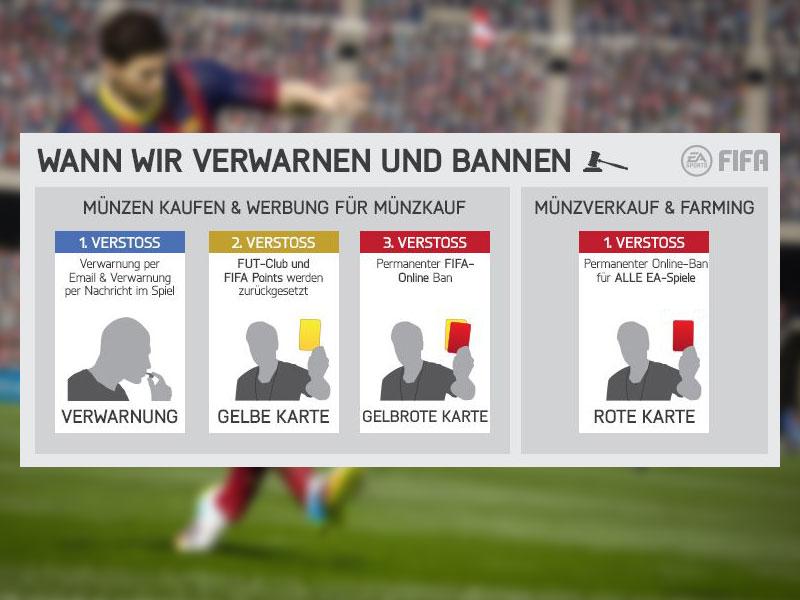 Fifa 15 Rote Karte Für Betrüger Fifa Kicker