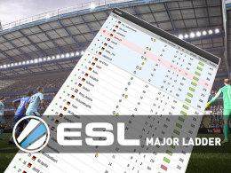 Die ESL Meisterschaft ist das Ziel: Nach der ersten Major Ladder-Woche ziehen wir eine erste Bilanz