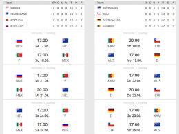 Turnierrechner: Wer gewinnt beim Confed Cup?