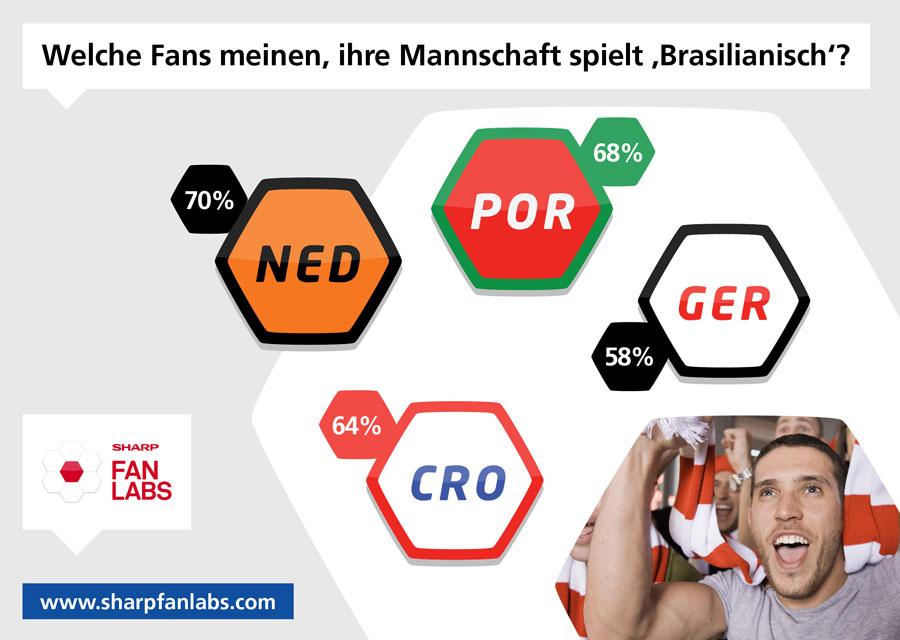 """Mehr als die Hälfte der deutschen Fans denkt, dass das DFB Team """"brasilianisch"""" spielt."""