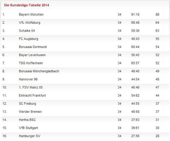 Bayern unnahbar der hsv letzter die tabelle 2014 for I bundesliga tabelle