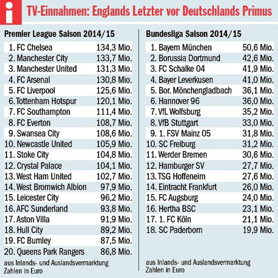 premier league deutschland tv