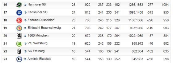 Der VfL Wolfsburg hat die Löwen aus München und Braunschweig vor der Brust.
