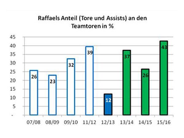Hertha (bis 2011/12, Schalke (2012/13), Gladbach (seit 2013/14): Raffaels Anteil an den Teamtoren in seinen bisherigen BL-Saisons.