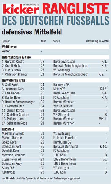 news einzel vorlieben deutschland