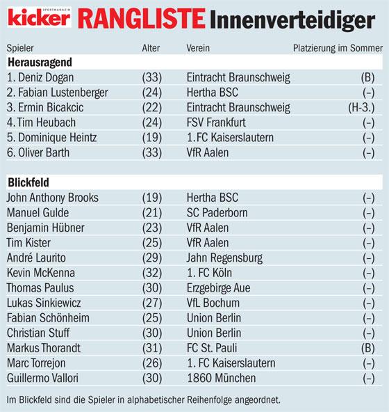 kicker-Rangliste, Winter 2012/13: Innenverteidiger