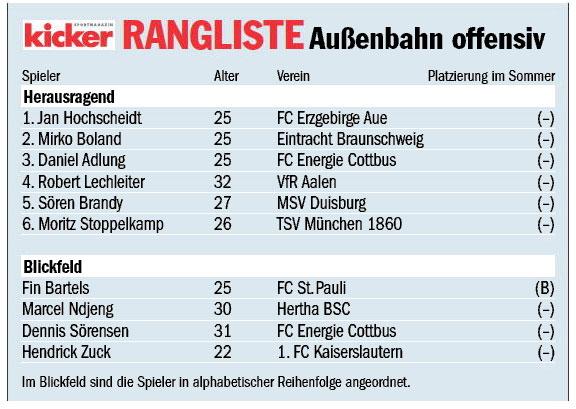 Die kicker-Rangliste im Überblick.