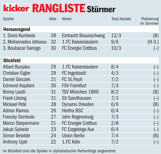 Die kicker-Rangliste im Überblick