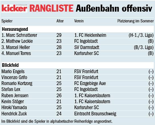 Die kicker-Rangliste Mittelfeld offensiv.