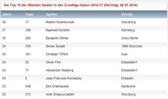 Die Top 10 der ältesten Spieler in der Zweitliga-Saison 2016/17 (Stichtag: 28.07.2016)