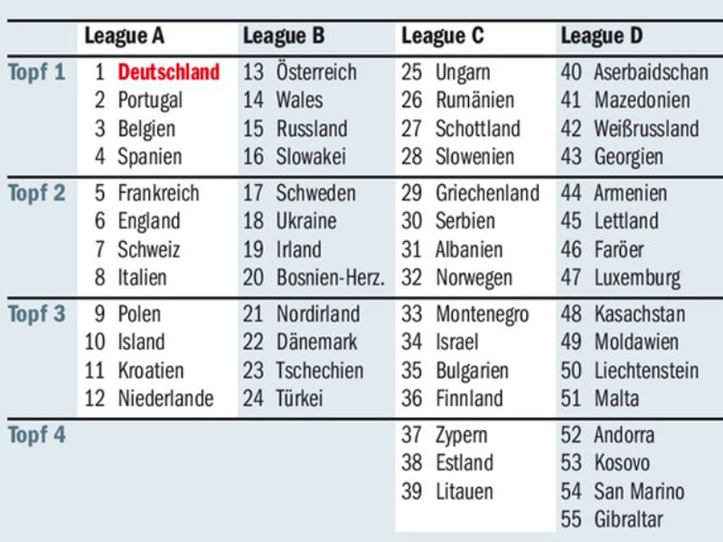 Nations League: Hammer-Los für Deutschland