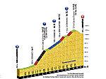 103. Tour de France - die 21. Etappen