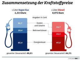 Zusammensetzung der Kraftstoffpreise
