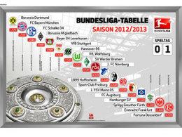Jeder der 34 Spieltagssieger erhält eine Magnettabelle der 1. Bundesliga.